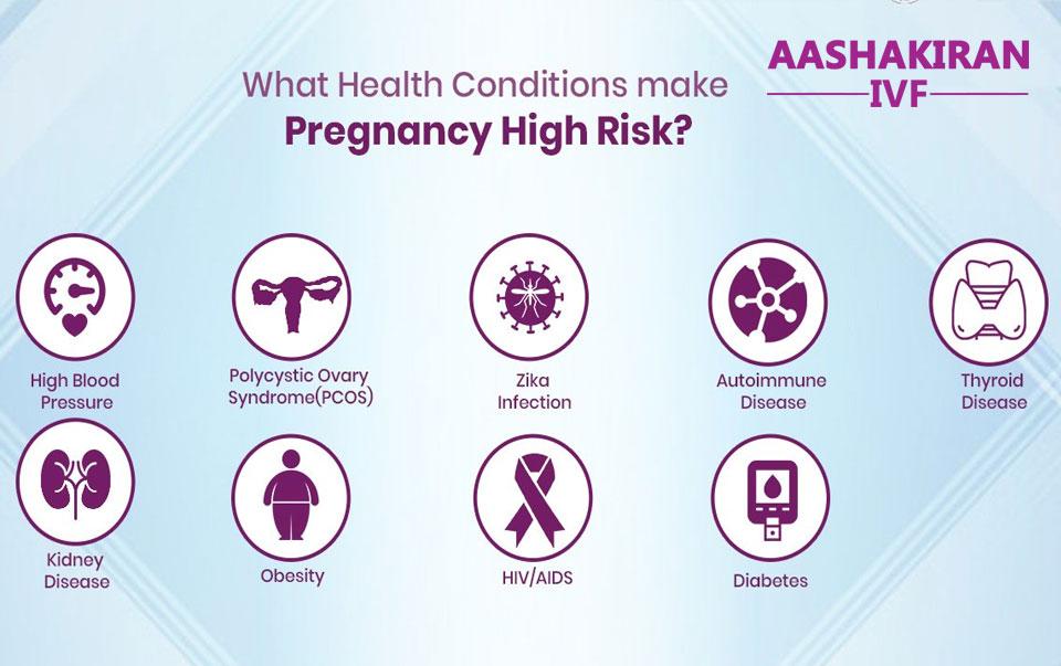High-Risk Pregnancy