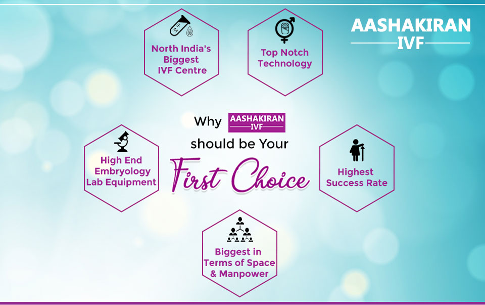 Why You Choose  Aashakiran IVF